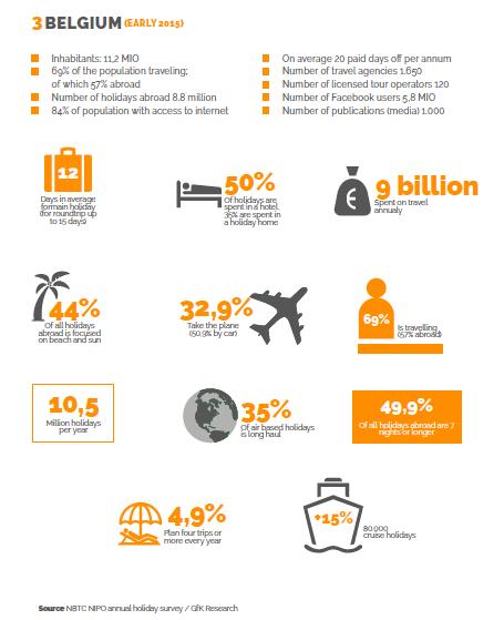Facts & Figures Belgium - DMC Forward