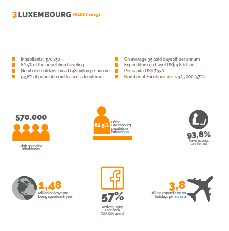 Facts & Figures Luxemburg - DMC Forward