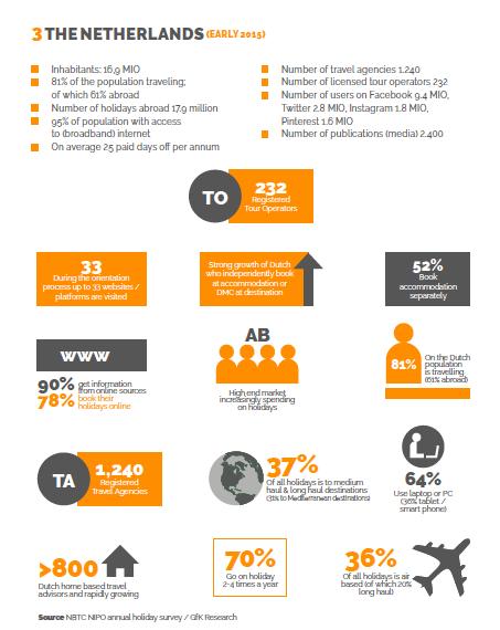 Facts & Figures Netherlands - DMC Forward