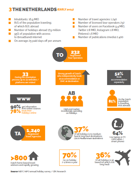 Facts & Figures Netherlands - DMC Forward